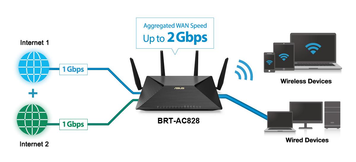 wifi-asus brt-ac828
