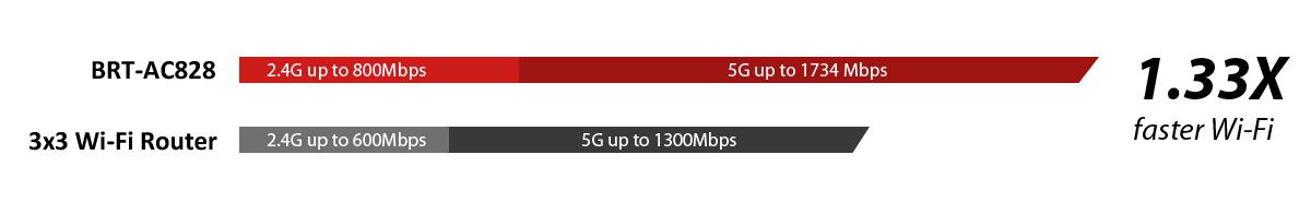 wifi-speed